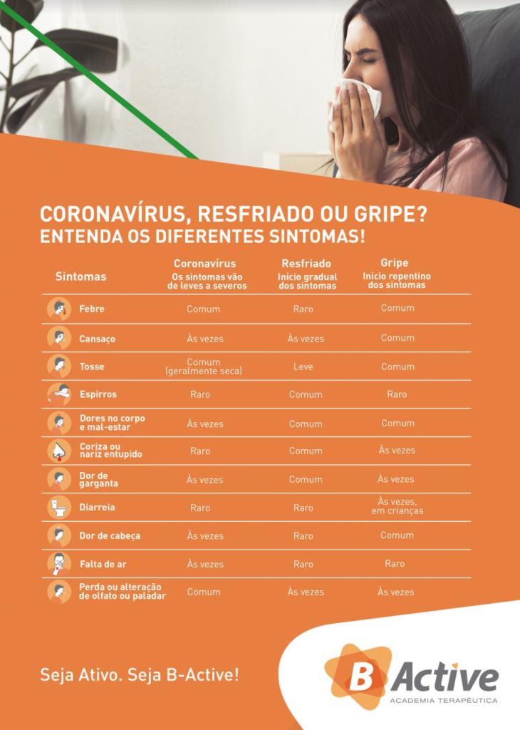Cartaz compara sintomas do Covid-19 com outras viroses. A empresa usa a comunicação à serviço da saúde.